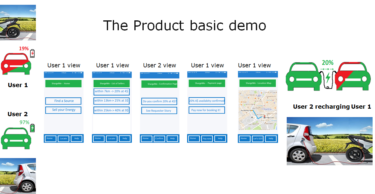 Shargeme - The Product Basic Demo